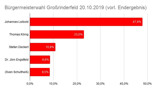 Ergebnis Bürgermeisterwahl Großrinderfeld am 20. Oktober 2019