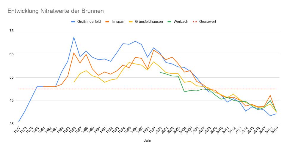 Nitratwerte in Großrinderfeld und Umgebung (bis 2019)