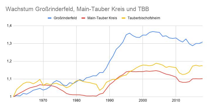 Bevölkerungswachstum Großrinderfeld, Tauberbischofsheim und Main-Tauber-Kreis.