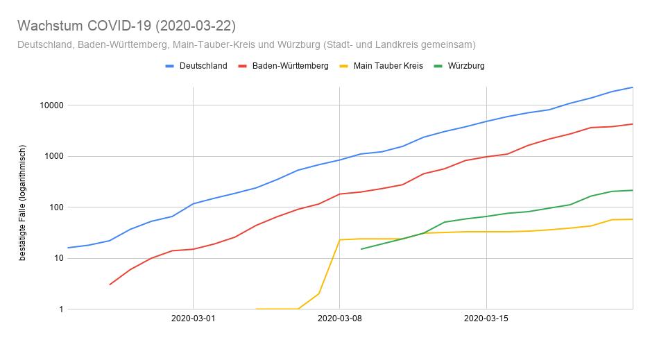 2020-03-22 Wachstum Coronavirus in Deuschland, Baden-Württemberg, Main-Tauber Kreis und Würzburg
