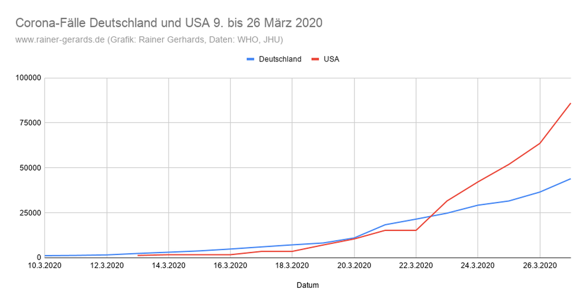 Corona Zahlen Amerika