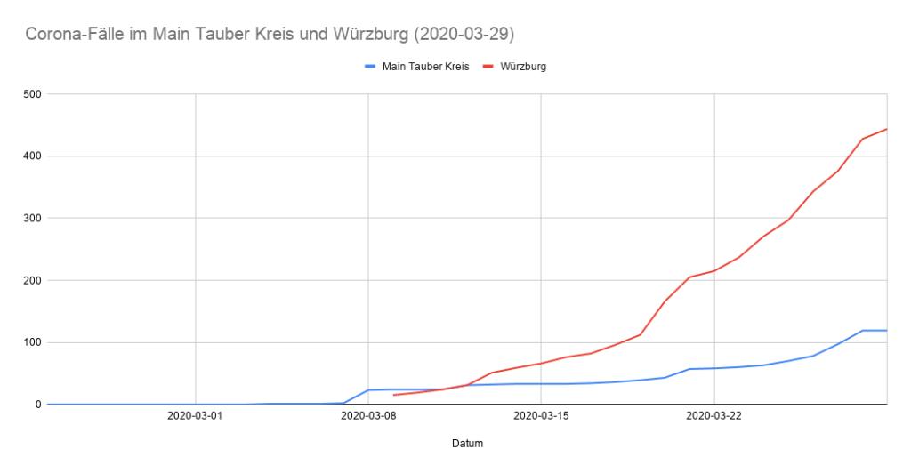 2020-03-29 Vergleich Coronavirus-Fälle Main-Tauber und Würzburg Stadt- und Landkreis