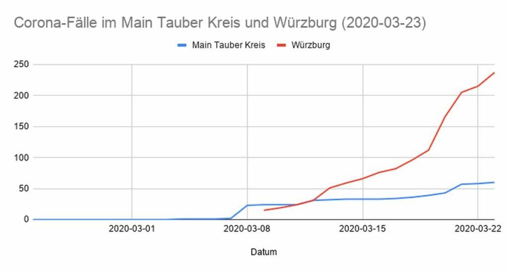 2020-03-32: Corona-Fallzahlen im Main-Tauber Kreis und Würzburg Stadt und Landkreis