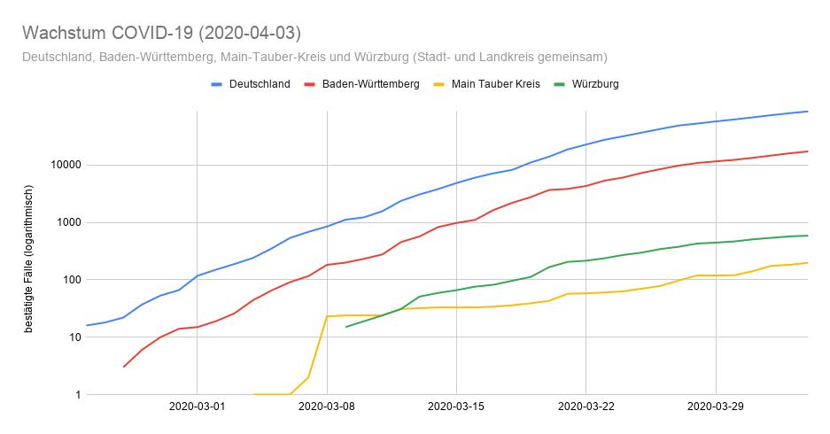 2020-04-03 Wachstum Coronavirus in Deuschland, Baden-Württemberg, Main-Tauber Kreis und Würzburg