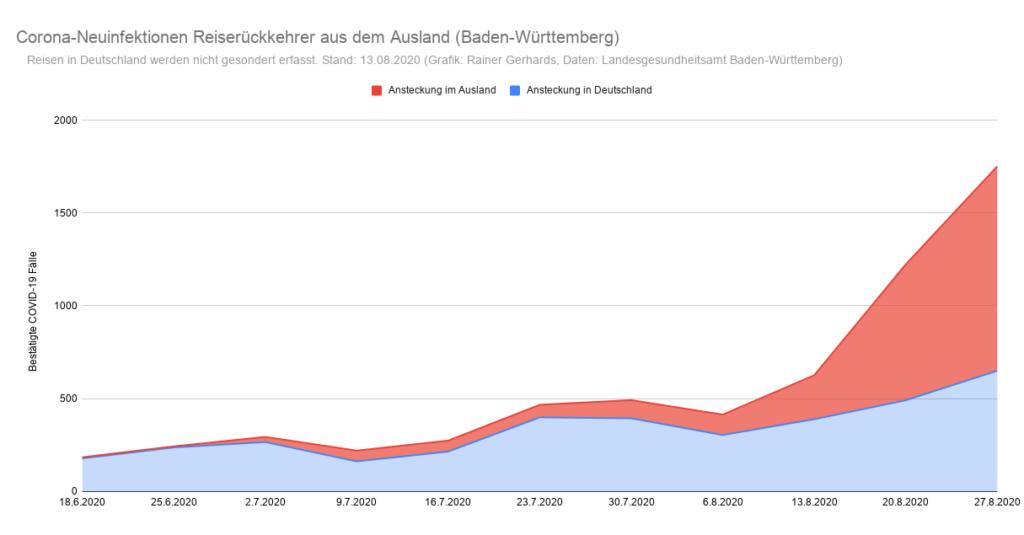 Grafik der Corona-Neuinfektionen in Baden-Württemberg nach Infektionsquelle Inland/Ausland (Stand: 27. August)