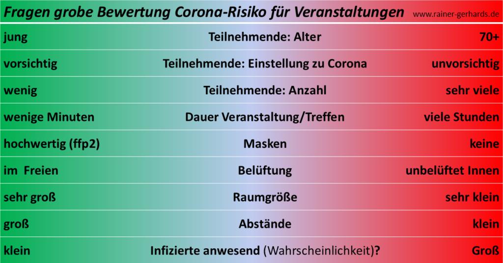 Infografik: Grob-Bewertung Corona-Risiko für Veranstaltungen
