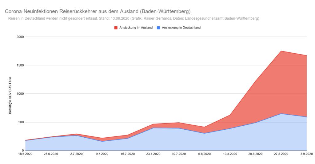 Grafik der Corona-Neuinfektionen in Baden-Württemberg nach Infektionsquelle Inland/Ausland (Stand: 3. September)