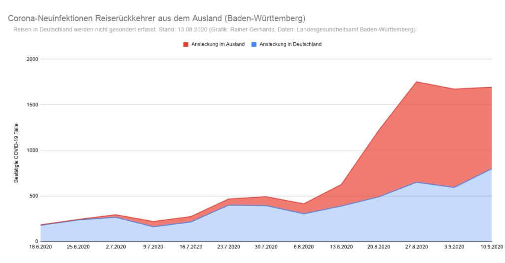 Grafik der Corona-Neuinfektionen in Baden-Württemberg nach Infektionsquelle Inland/Ausland (Stand: 10. September)