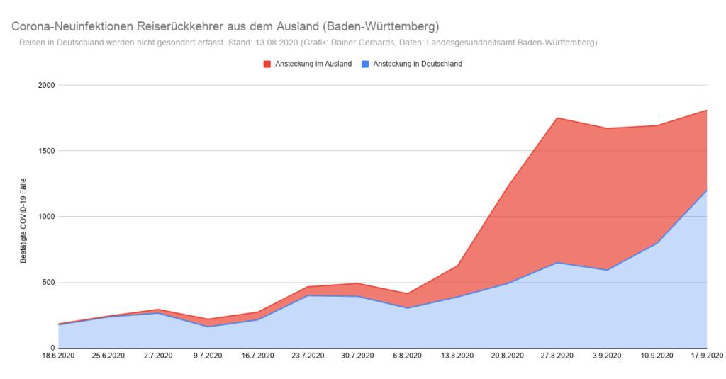 Grafik der Corona-Neuinfektionen in Baden-Württemberg nach Infektionsquelle Inland/Ausland (Stand: 17. September)