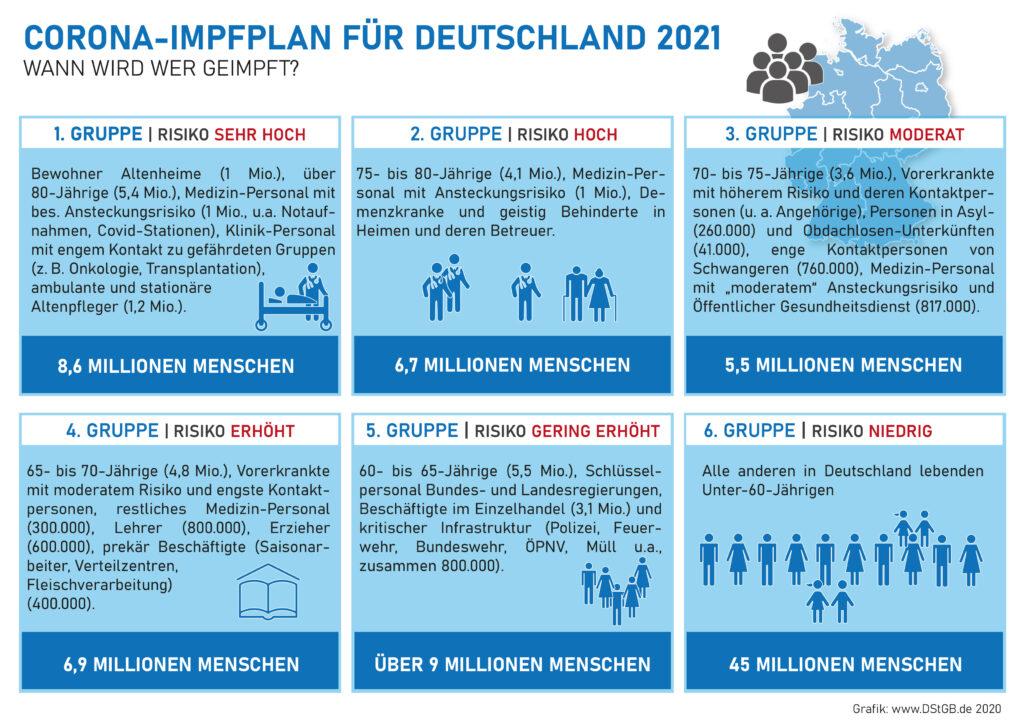 Corona-Impfplan 2021 für Deutschland