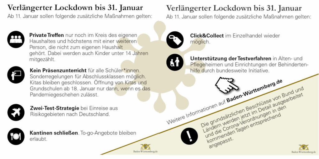 Grafik mit geplanten Corona-Lockdown-Maßnahmen ab 11. Januar