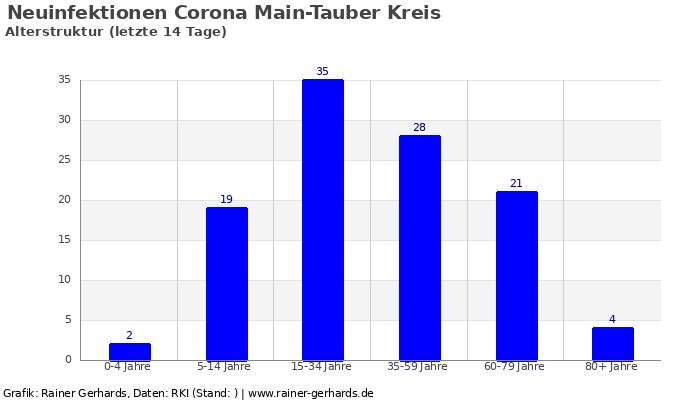 Grafik der Corona-Neuinfektionen der letzten 14 Tage im Main Tauber Kreis nach Alter der Infizierten.