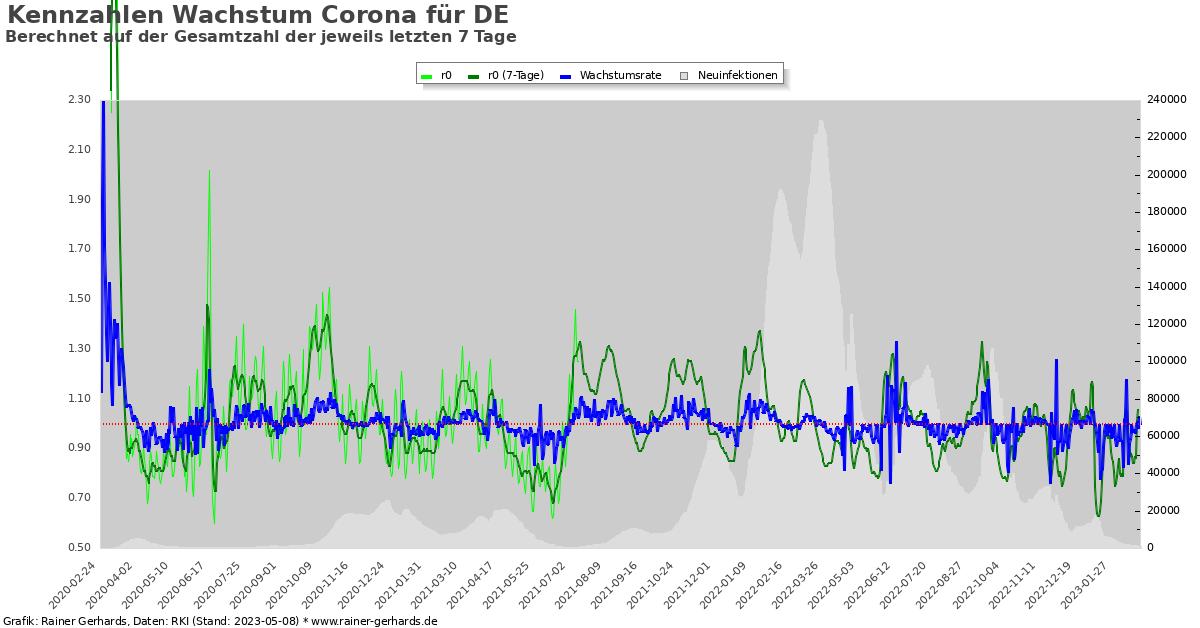 Corona R Wert