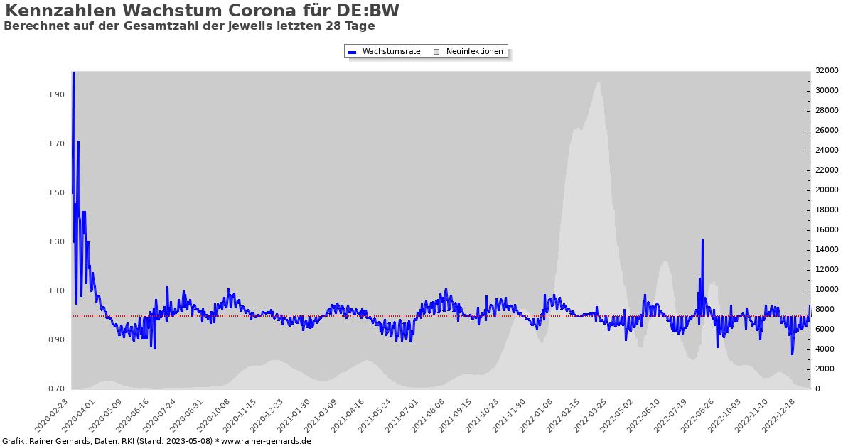 Grafik der Corona-Neuinfektionen in Baden-Württemberg im 4-Wochen Mittel.