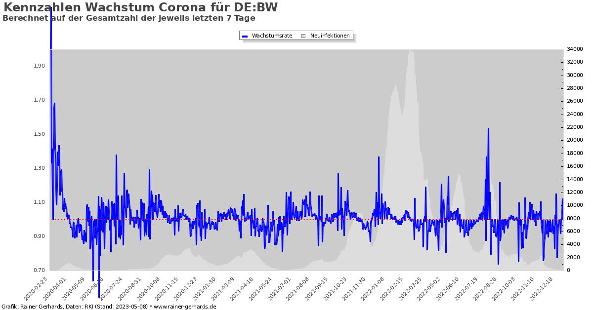 Grafik der Corona-Neuinfektionen in Baden-Württemberg im 7-Tage Mittel.